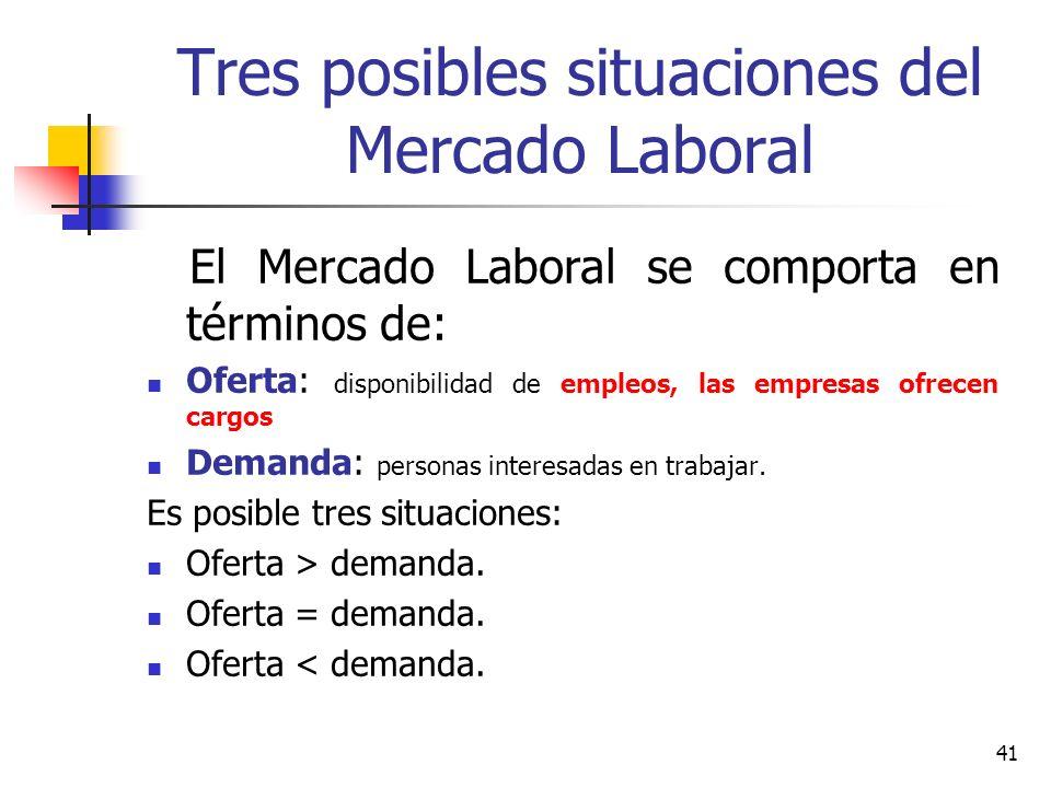 41 Tres posibles situaciones del Mercado Laboral El Mercado Laboral se comporta en términos de: Oferta: disponibilidad de empleos, las empresas ofrece