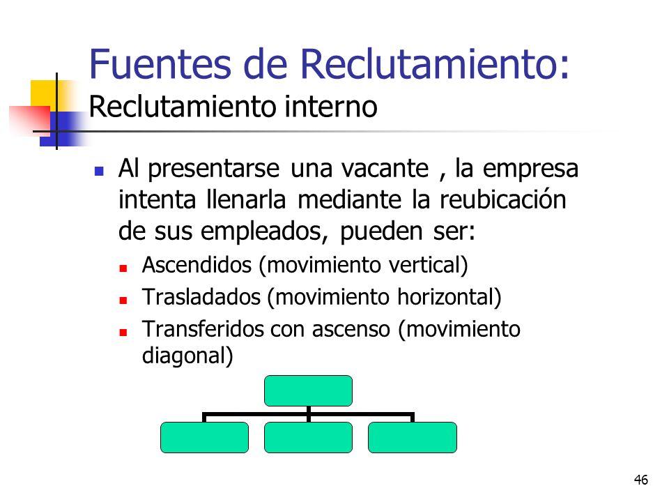 46 Al presentarse una vacante, la empresa intenta llenarla mediante la reubicación de sus empleados, pueden ser: Ascendidos (movimiento vertical) Tras