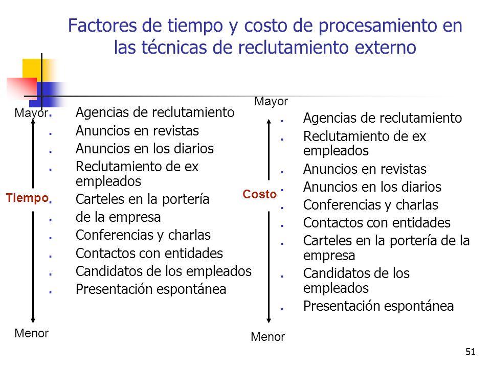 51 Factores de tiempo y costo de procesamiento en las técnicas de reclutamiento externo Agencias de reclutamiento Anuncios en revistas Anuncios en los