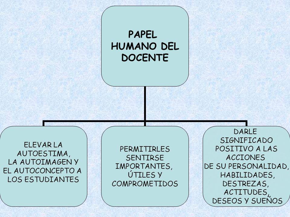 PAPEL HUMANO DEL DOCENTE ELEVAR LA AUTOESTIMA, LA AUTOIMAGEN Y EL AUTOCONCEPTO A LOS ESTUDIANTES PERMITIRLES SENTIRSE IMPORTANTES, ÚTILES Y COMPROMETI