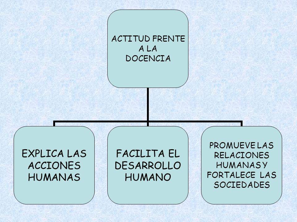 ACTITUD FRENTE A LA DOCENCIA EXPLICA LAS ACCIONES HUMANAS FACILITA EL DESARROLLO HUMANO PROMUEVE LAS RELACIONES HUMANAS Y FORTALECE LAS SOCIEDADES