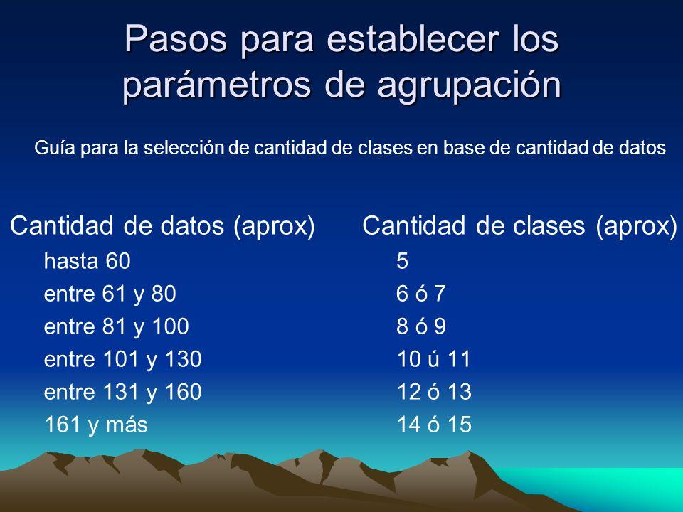 Pasos para establecer los parámetros de agrupación Cantidad de datos (aprox) hasta 60 entre 61 y 80 entre 81 y 100 entre 101 y 130 entre 131 y 160 161 y más Cantidad de clases (aprox) 5 6 ó 7 8 ó 9 10 ú 11 12 ó 13 14 ó 15 Guía para la selección de cantidad de clases en base de cantidad de datos