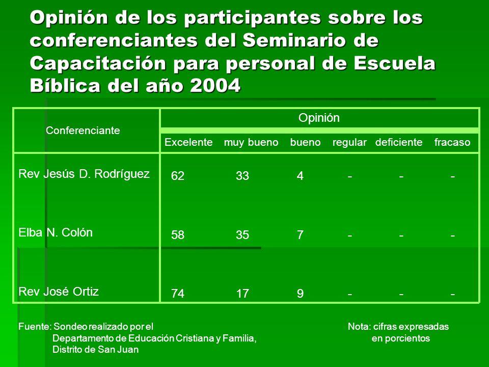 Opinión de los participantes sobre la logística del Seminario de Capacitación para personal de Escuela Bíblica del año 2004 Opinión Excelente muy bueno bueno regular deficiente fracaso Aspectos Promoción Registro y Acomodo Atención Del liderato Instalaciones Meriendas 49 34 17 - - - 46 35 15 4 - - 65 26 7 2 - - 60 29 8 2 - - 51 23 17 7 - - Fuente: Sondeo realizado por el Nota: cifras expresadas Departamento de Educación Cristiana y Familia, en porcientos Distrito de San Juan