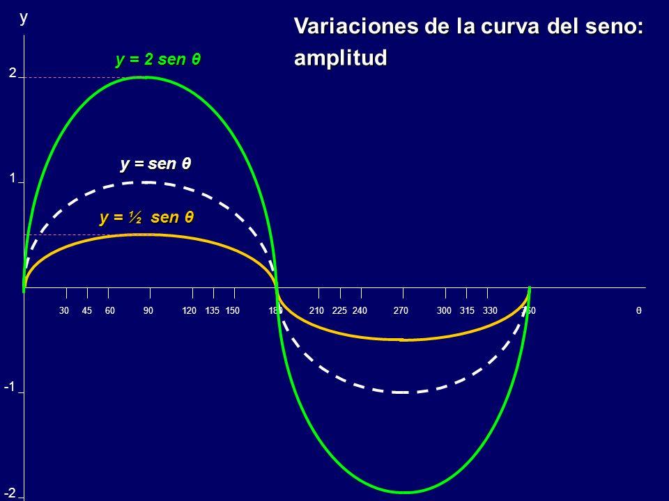 1 Curva del coseno: y = cos θ 30 45 60 90 120 135 150 180 210 225 240 270 300 315 330 360 θ Curva del seno: y = sen θ Curvas del seno y coseno y