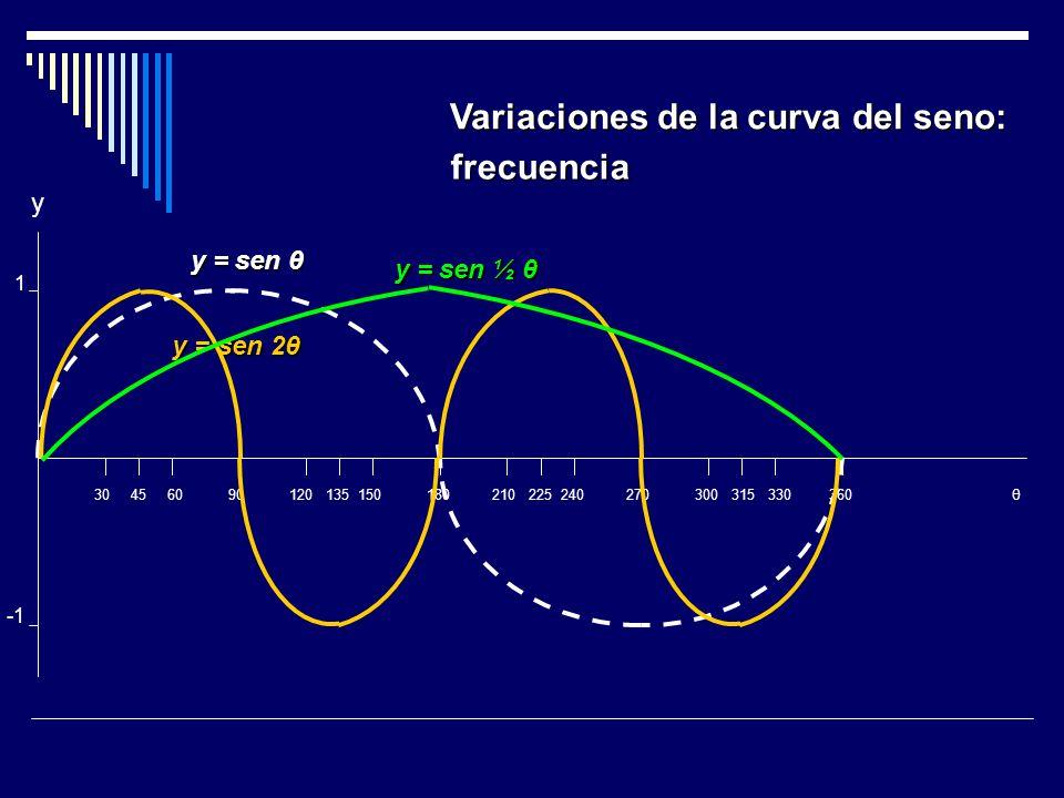 1 30 45 60 90 120 135 150 180 210 225 240 270 300 315 330 360 θ y = ½ sen θ Variaciones de la curva del seno: 2 -2 y = 2 sen θ y = sen θ amplitud y