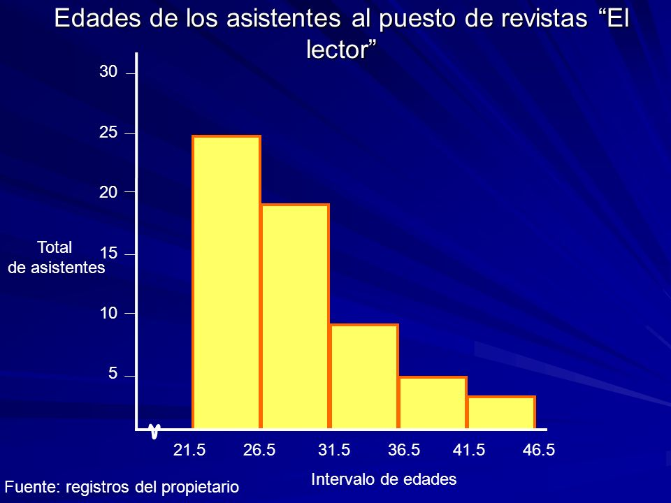 Distribución de la asistencia a las orientaciones del consejo vecinal sobre seguridad del barrio Colchas de la Ciudad Dormida 16.5 25.5 34.5 43.5 52.5