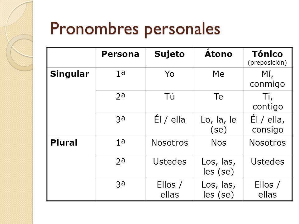Pronombres personales PersonaSujetoÁtonoTónico (preposición) Singular1ªYoMeMí, conmigo 2ªTúTeTi, contigo 3ªÉl / ellaLo, la, le (se) Él / ella, consigo