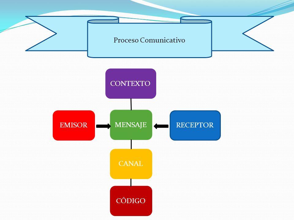 EMISORRECEPTOR MENSAJE CONTEXTO CÓDIGO CANAL Proceso Comunicativo