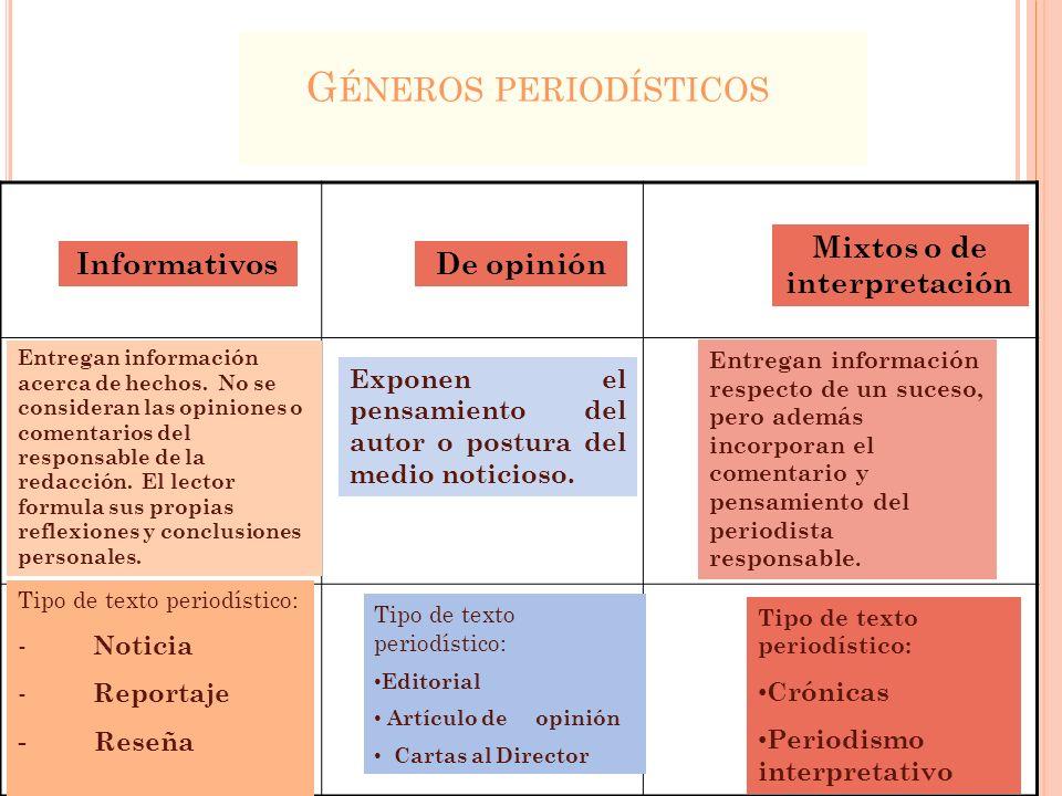 G ÉNEROS PERIODÍSTICOS InformativosDe opinión Mixtos o de interpretación Entregan información acerca de hechos. No se consideran las opiniones o comen