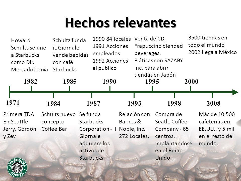 Hechos relevantes 19821985 1971 1990 19871998 2000 1993 1995 2008 1984 Primera TDA En Seattle Jerry, Gordon y Zev Howard Schults se une a Starbucks co