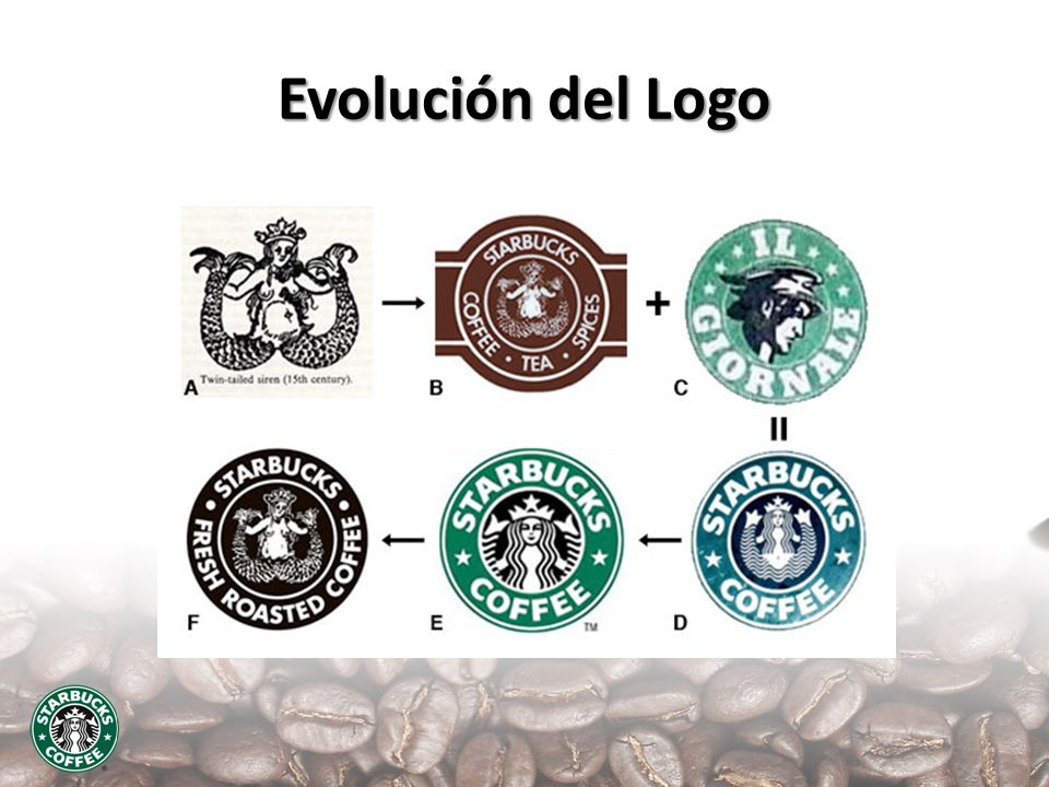 Evolución del Logo