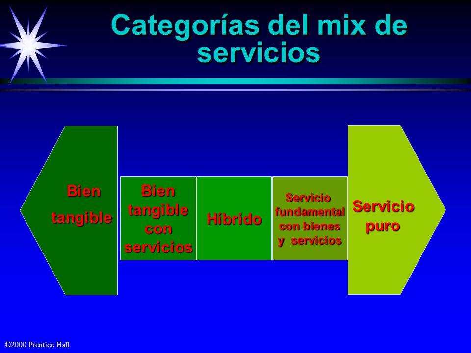 ©2000 Prentice Hall Serviciopuro Categorías del mix de servicios BientangibleconserviciosServiciofundamental con bienes y servicios Híbrido Bien tangible tangible