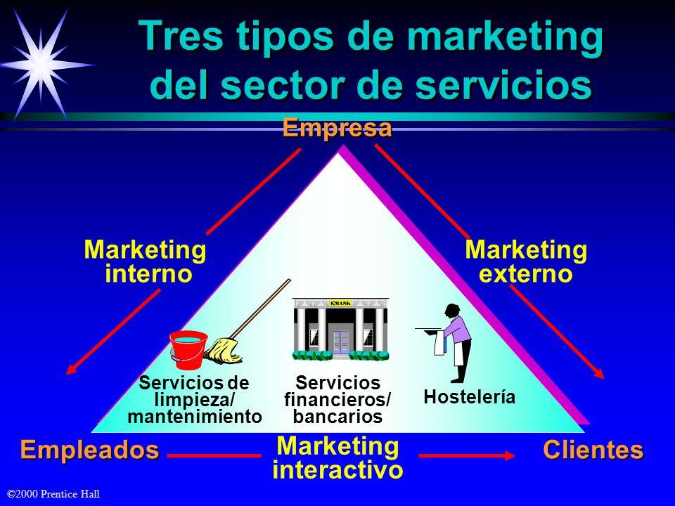 ©2000 Prentice Hall Tres tipos de marketing del sector de servicios Marketing interno EmpresaClientes Marketing externo Empleados Marketing interactivo Servicios de limpieza/ mantenimiento Servicios financieros/ bancarios Hostelería