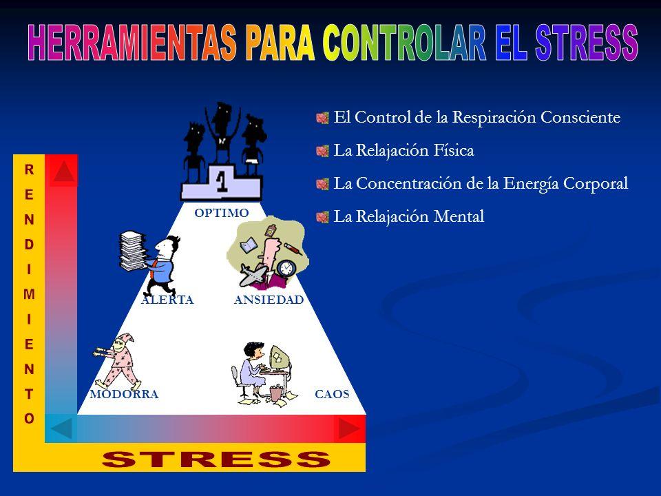 El Control de la Respiración Consciente La Relajación Física La Concentración de la Energía Corporal La Relajación Mental MODORRA ALERTA OPTIMO ANSIED