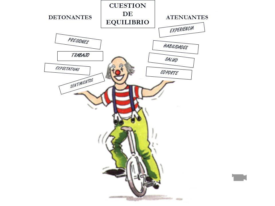 DETONANTES PRESIONES TRABAJO EXPECTATIVAS SENTIMIENTOS ATENUANTES EXPERIENCIA HABILIDADES SALUD SOPORTE CUESTION DE EQUILIBRIO