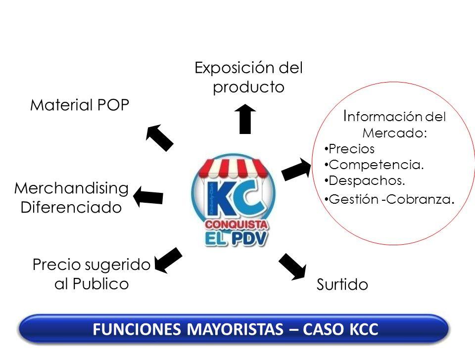 Exposición del producto I nformación del Mercado: Precios Competencia. Despachos. Gestión -Cobranza. Material POP Merchandising Diferenciado FUNCIONES