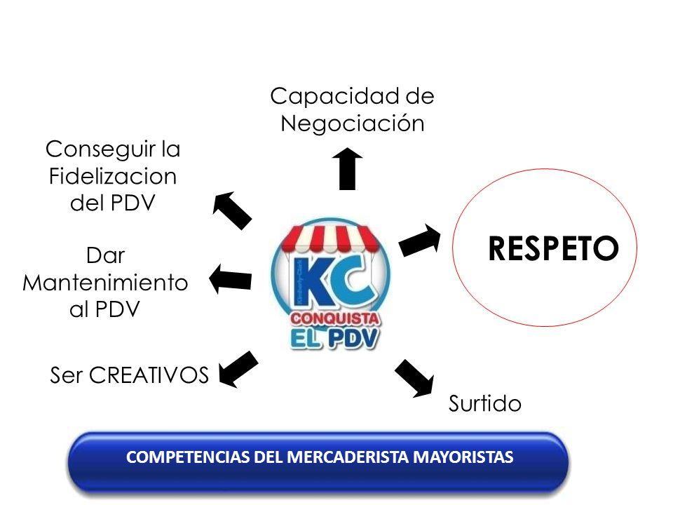 Capacidad de Negociación RESPETO Conseguir la Fidelizacion del PDV COMPETENCIAS DEL MERCADERISTA MAYORISTAS Ser CREATIVOS Surtido Dar Mantenimiento al