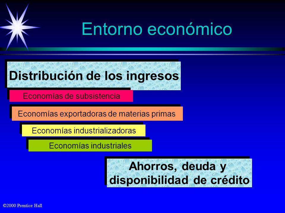 ©2000 Prentice Hall Entorno económico Distribución de los ingresos Economías de subsistencia Economías exportadoras de materias primas Economías indus