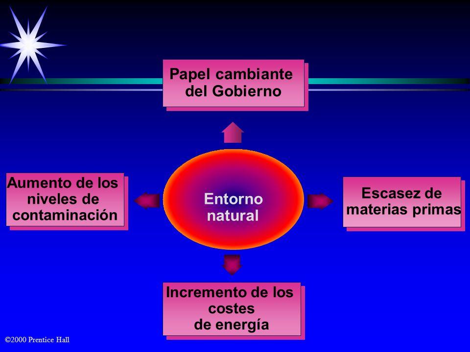 ©2000 Prentice Hall Entorno natural Aumento de los niveles de contaminación Aumento de los niveles de contaminación Incremento de los costes de energí
