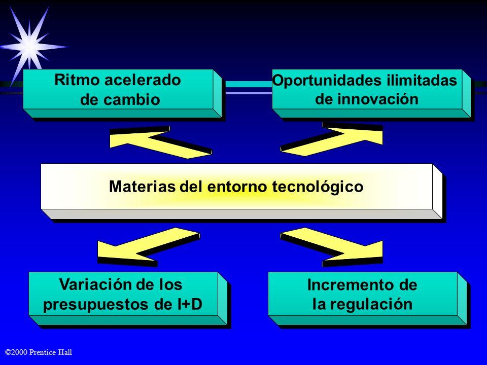©2000 Prentice Hall Ritmo acelerado de cambio Ritmo acelerado de cambio Oportunidades ilimitadas de innovación Oportunidades ilimitadas de innovación