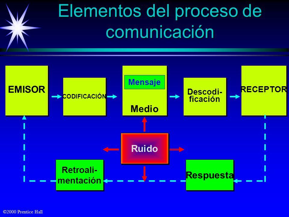 ©2000 Prentice Hall Problemas con el mensaje Atención selectivaDistorsión selectivaRetención selectiva