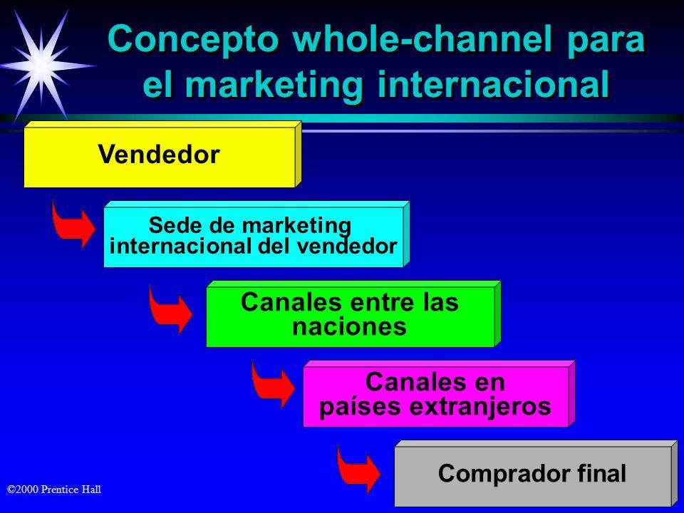 ©2000 Prentice Hall Concepto whole-channel para el marketing internacional Vendedor Sede de marketing internacional del vendedor Canales entre las nac