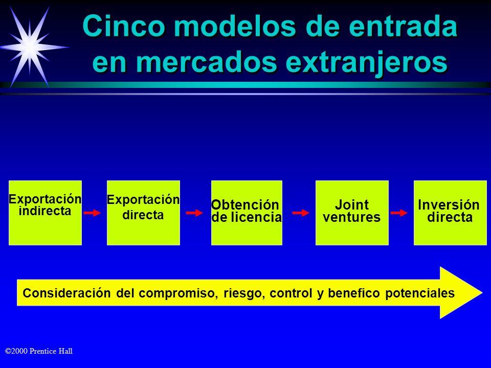 ©2000 Prentice Hall Inversión directa Joint ventures Obtención de licencia Cinco modelos de entrada en mercados extranjeros Exportación directa Export