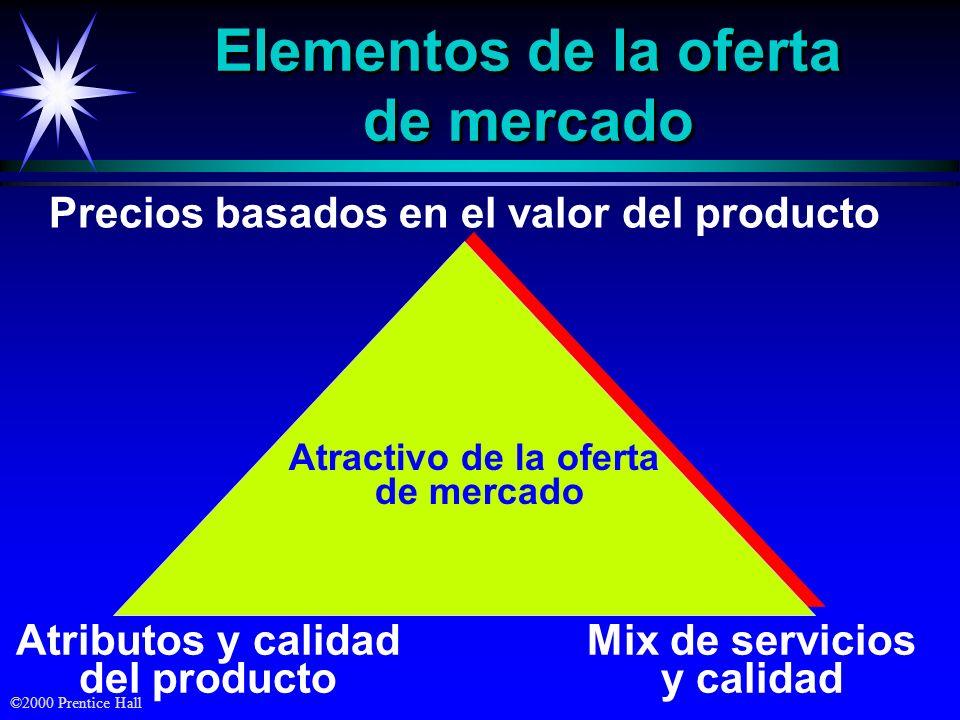 ©2000 Prentice Hall Elementos de la oferta de mercado Precios basados en el valor del producto Mix de servicios y calidad Atributos y calidad del prod