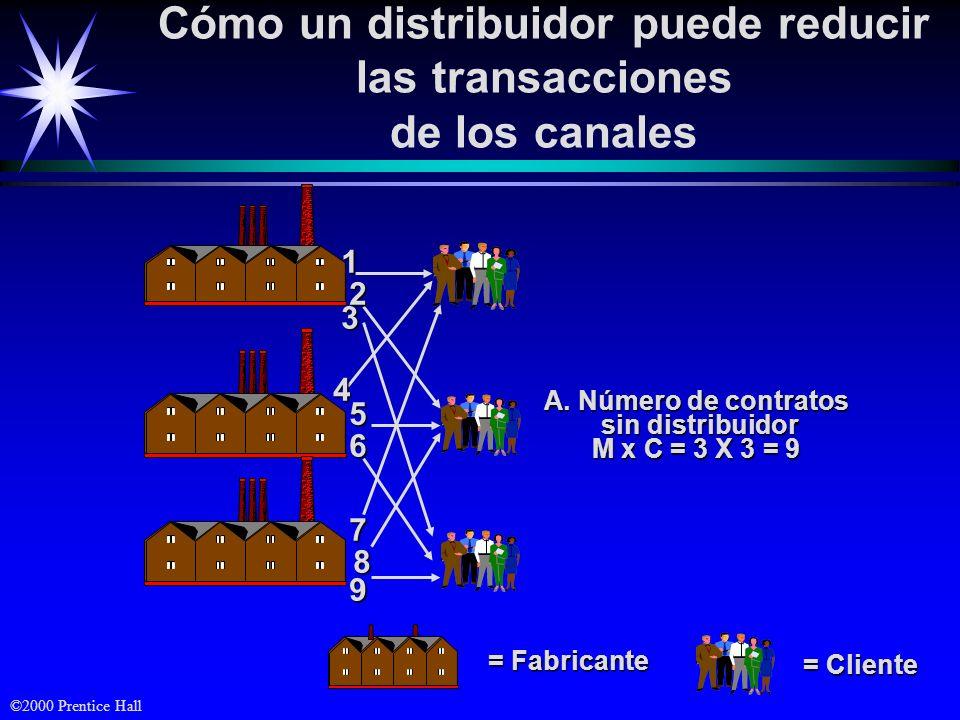 ©2000 Prentice Hall Cómo un distribuidor puede reducir las transacciones de los canales = Distribuidor = Cliente = Fabricante B.