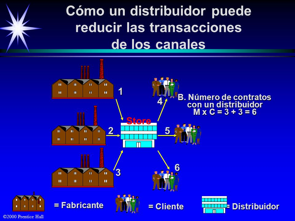 ©2000 Prentice Hall Cómo un distribuidor puede reducir las transacciones de los canales = Distribuidor = Cliente = Fabricante B. Número de contratos c