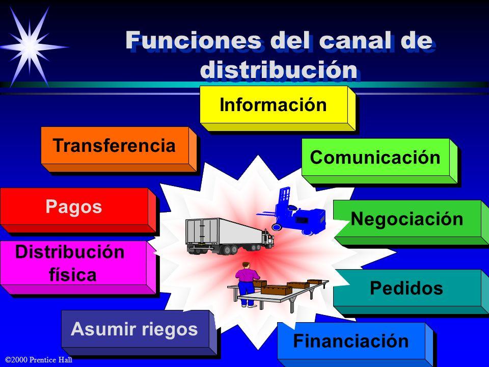 ©2000 Prentice Hall Funciones del canal de distribución Pedidos Pagos Comunicación Transferencia Negociación Financiación Asumir riegos Distribución f