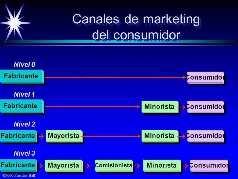©2000 Prentice Hall Canales de marketing del consumidor Canales de marketing del consumidor Mayorista Comisionista Minorista Consumidor Consumidor Min