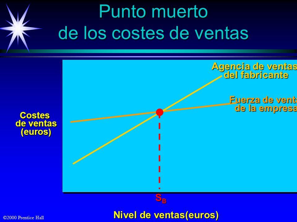 ©2000 Prentice Hall Costes de ventas (euros ) Nivel de ventas(euros) Punto muerto de los costes de ventas Fuerza de venta de la empresa de la empresa