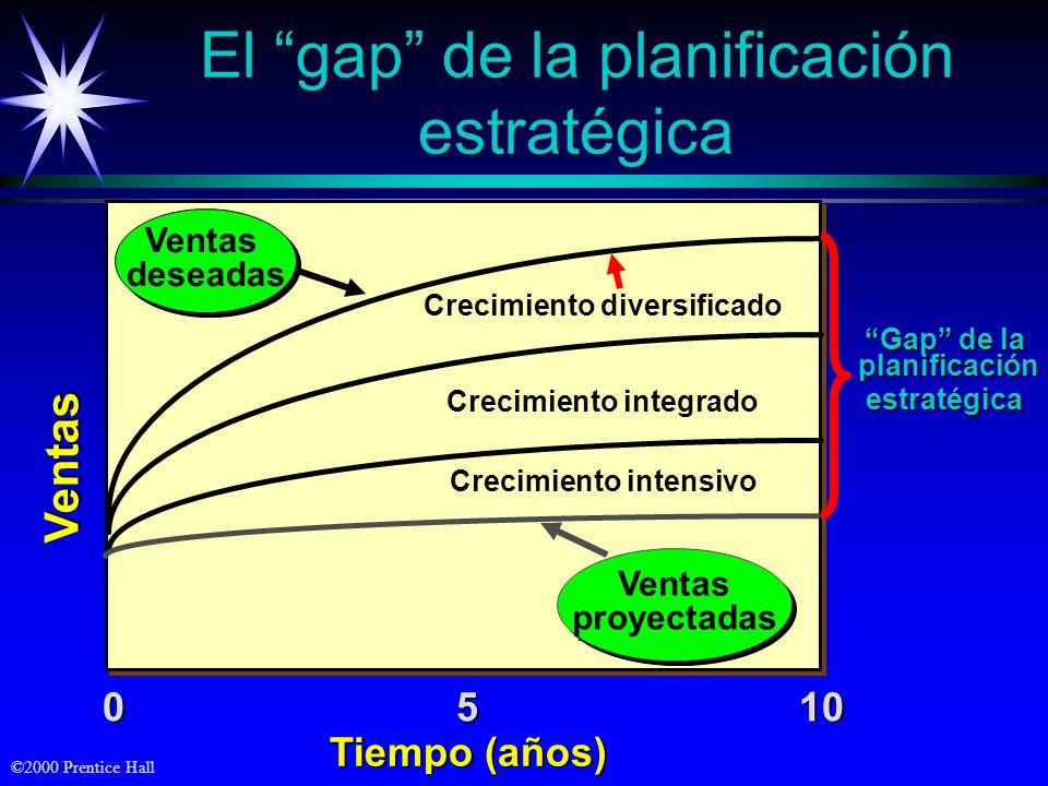 ©2000 Prentice Hall Ventas 1050 Tiempo (años) El gap de la planificación estratégica Ventas deseadas Ventas deseadas Crecimiento integrado Crecimiento
