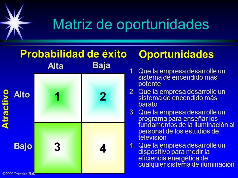 ©2000 Prentice Hall 1 4 2 3 Alto Bajo Alta Baja Atractivo Probabilidad de éxito Oportunidades Matriz de oportunidades 1.Que la empresa desarrolle un s