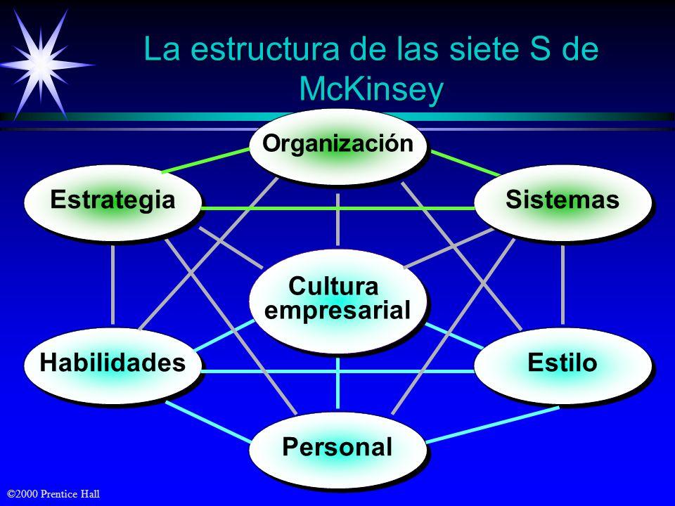 ©2000 Prentice Hall La estructura de las siete S de McKinsey Habilidades Cultura empresarial Cultura empresarial Personal Estilo Estrategia Organizaci