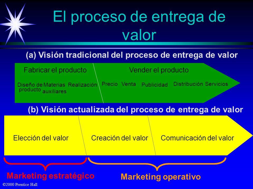 ©2000 Prentice Hall Vender el producto El proceso de entrega de valor Fabricar el producto Materias auxiliares Diseño de producto Realización PrecioVe