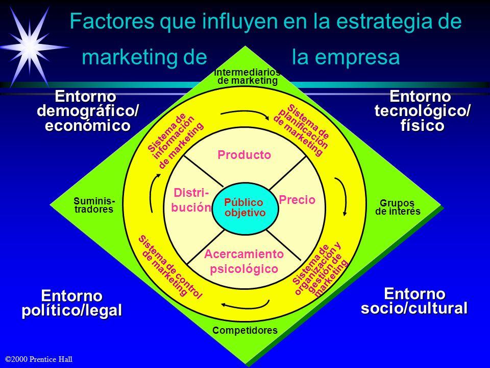 ©2000 Prentice Hall Competidores Intermediarios de marketing Grupos de interés Suminis- tradores Factores que influyen en la estrategia de marketing d