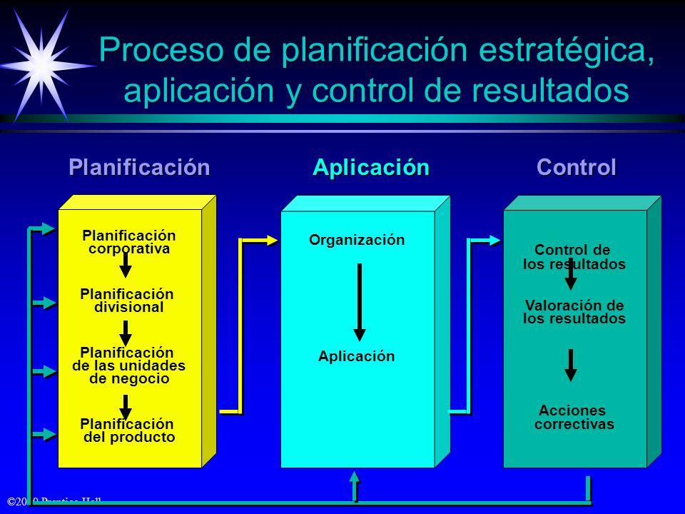 ©2000 Prentice Hall Proceso de planificación estratégica, aplicación y control de resultados Control de los resultados Valoración de los resultados Ac