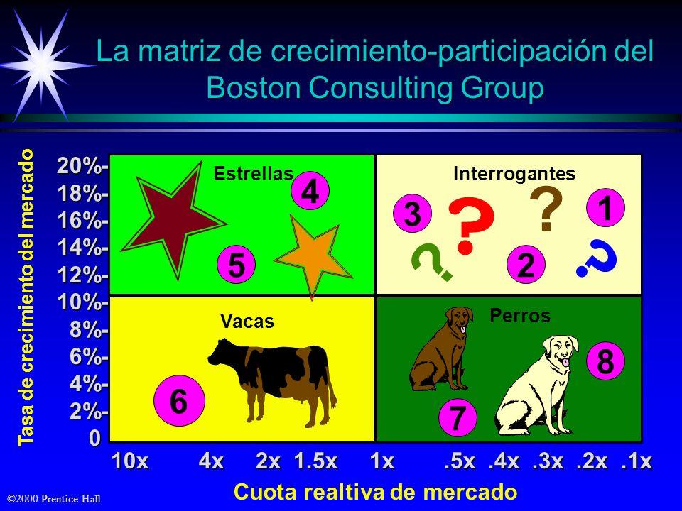©2000 Prentice Hall La matriz de crecimiento-participación del Boston Consulting Group 20%-18%-16%-14%-12%-10%- 8%- 8%- 6%- 6%- 4%- 4%- 2%- 2%- 0 Tasa