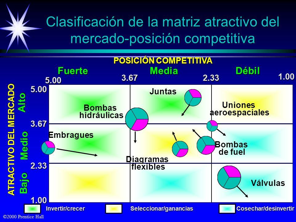©2000 Prentice Hall Clasificación de la matriz atractivo del mercado-posición competitiva ATRACTIVO DEL MERCADO 5.00 3.67 2.33 1.00Bajo Medio Alto Vál