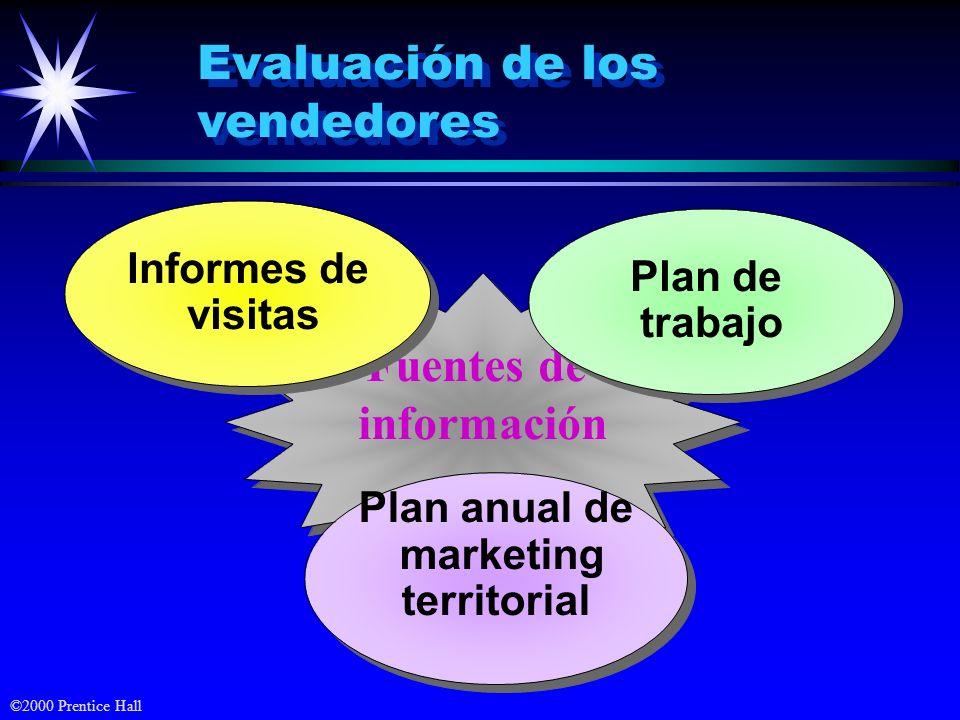 ©2000 Prentice Hall Evaluación de los vendedores Fuentes de información Fuentes de información Plan anual de marketing territorial Plan anual de marke