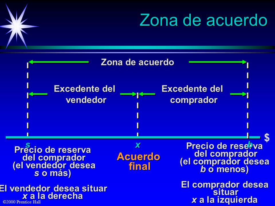 ©2000 Prentice Hall Zona de acuerdo Excedente del vendedor vendedor Precio de reserva del comprador del comprador (el vendedor desea (el vendedor dese