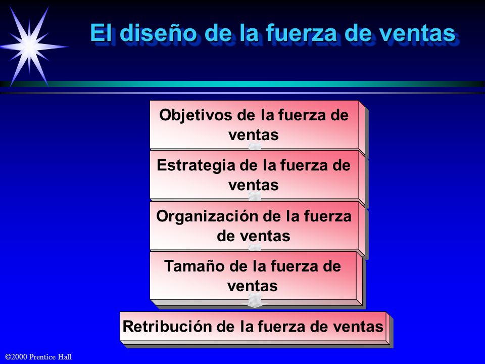 ©2000 Prentice Hall Objetivos de la fuerza de ventas Estrategia de la fuerza de ventas Organización de la fuerza de ventas Tamaño de la fuerza de vent