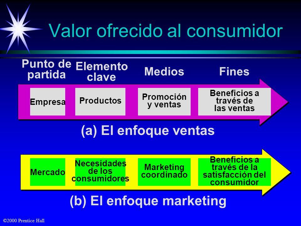 ©2000 Prentice Hall Mercado Marketing coordinado Beneficios a través de la satisfacción del consumidor Necesidades de los consumidores (b) El enfoque marketing Empresa Productos Promoción y ventas Beneficios a través de las ventas Punto de partida Elemento clave MediosFines (a) El enfoque ventas Valor ofrecido al consumidor