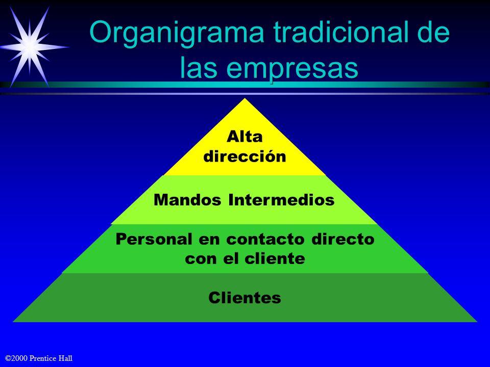 ©2000 Prentice Hall Mercado Marketing coordinado Beneficios a través de la satisfacción del consumidor Necesidades de los consumidores (b) El enfoque