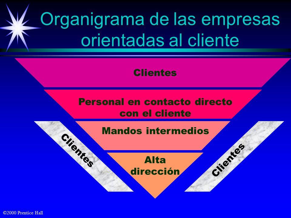 ©2000 Prentice Hall Organigrama de las empresas orientadas al cliente Clientes Personal en contacto directo con el cliente Mandos intermedios Alta dirección Clientes