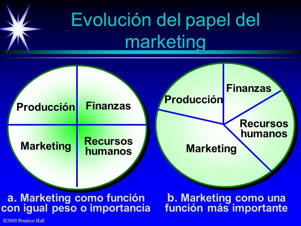 ©2000 Prentice Hall Evolución del papel del marketing a.