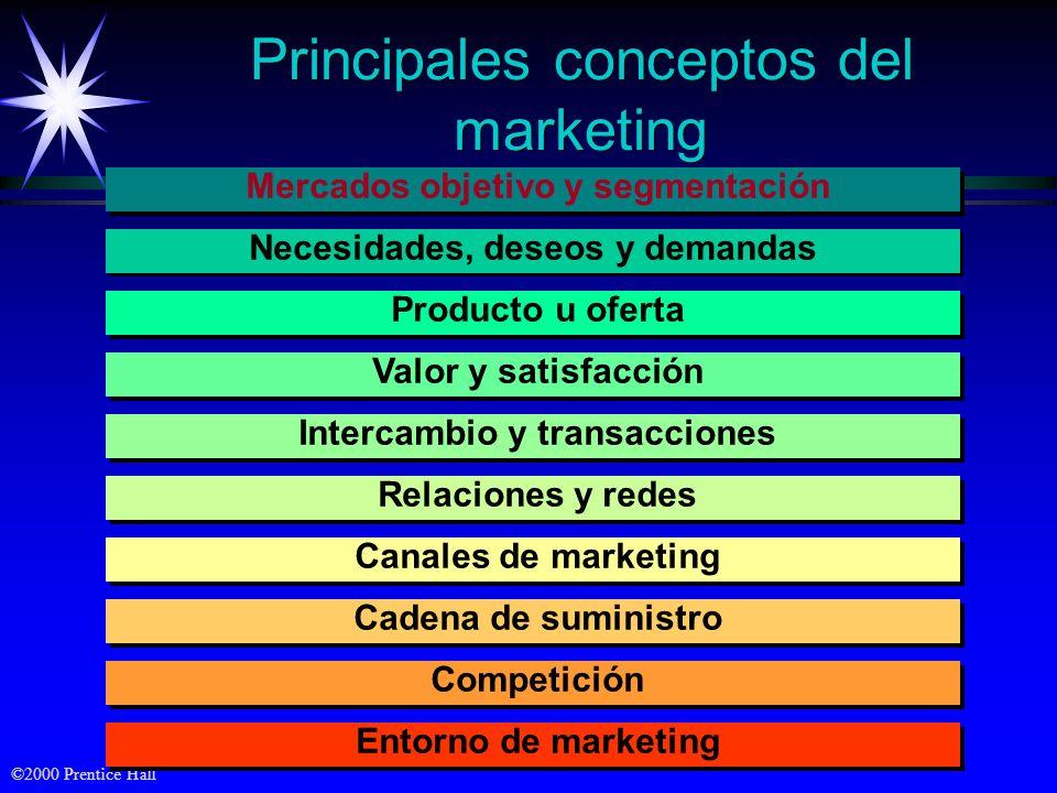 ©2000 Prentice Hall Definición de marketing Marketing es un proceso social mediante el que grupos e individuos logran lo que necesitan y desean median