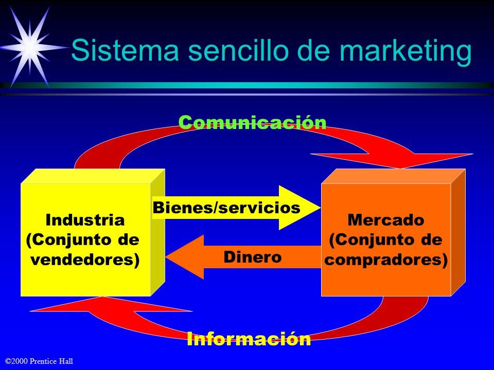 ©2000 Prentice Hall Sistema sencillo de marketing Industria (Conjunto de vendedores) Mercado (Conjunto de compradores) Bienes/servicios Dinero Comunicación Información